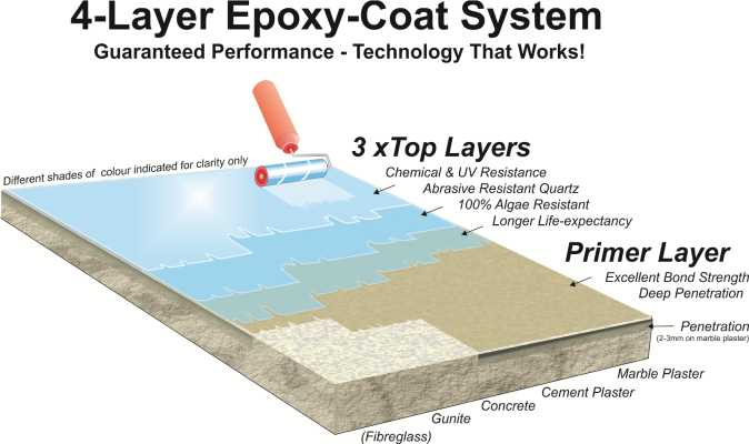 Epoxy Pool Paint that comes with a guarantee